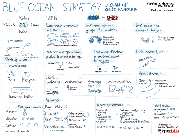 20121228 Book - Blue Ocean Strategy
