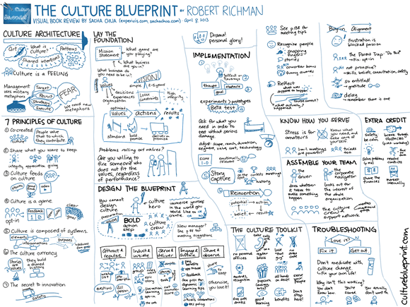 20130408 Visual Book Review - The Culture Blueprint - Robert Richman