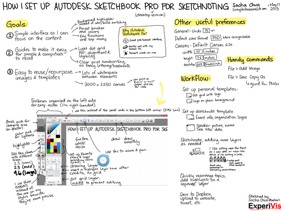 How I Set Up Autodesk Sketchbook Pro for Sketchnoting