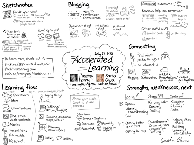 20130727 Accelerated Learning