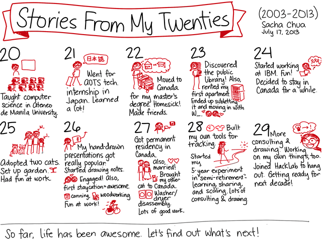 20130717 Stories From My Twenties - colored