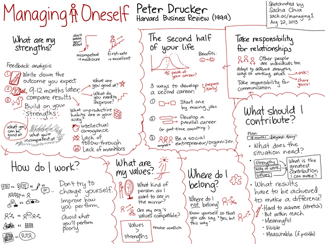 20130822 Managing Oneself - Peter Drucker