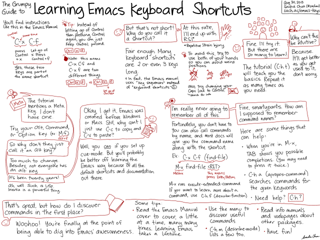 20130830-The-Grumpy-Guide-How-to-Learn-Emacs-Keyboard-Shortcuts.png