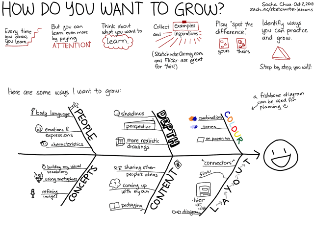 20131002 How do you want to grow as a sketchnoter