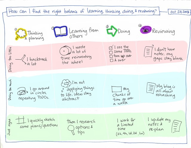 How can I find the right balance of thinking, learning, doing, and reviewing