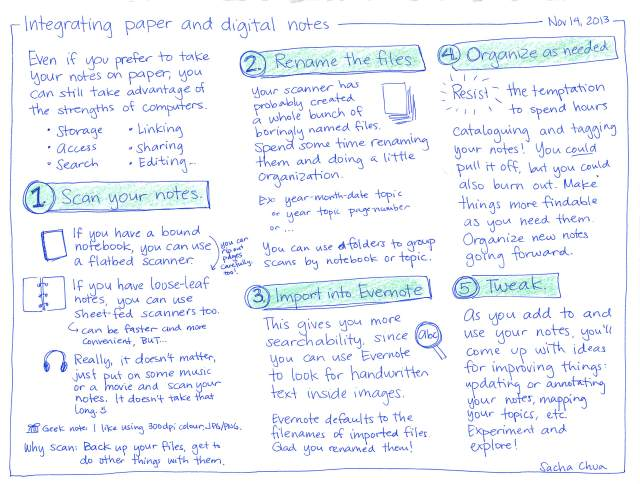 2013-11-14 Integrating paper and digital notes