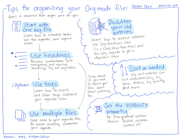 2014-01-09 Tips for organizing your Org-mode files