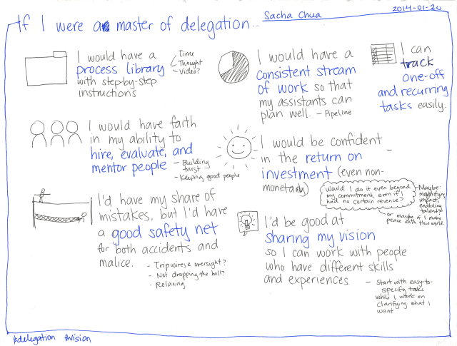 2014-01-20 If I were a master of delegation