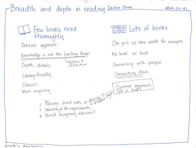 Breadth and depth in reading