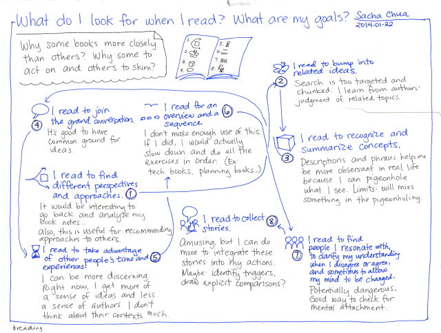 What do I look for when I read? - What are my goals?