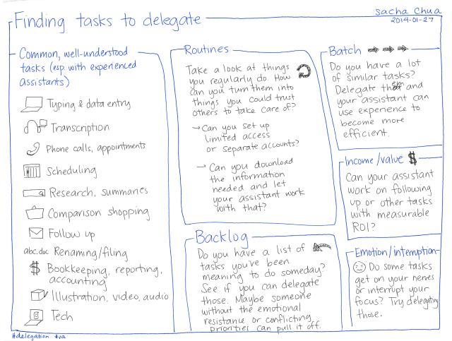 2014-01-27 Finding tasks to delegate