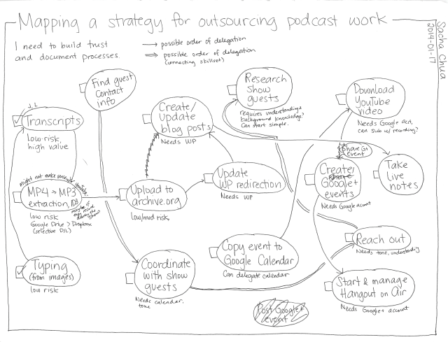 2014-01-17 Mapping a strategy for outsourcing podcast work