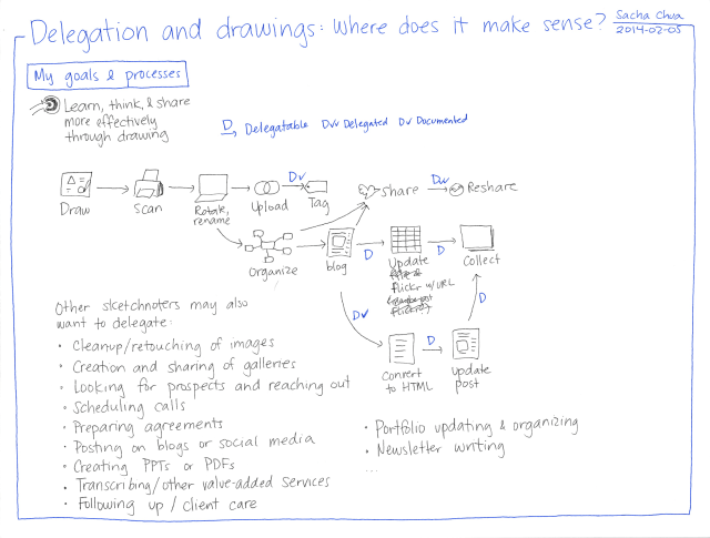 2014-02-05 Delegation and drawings - where does it make sense