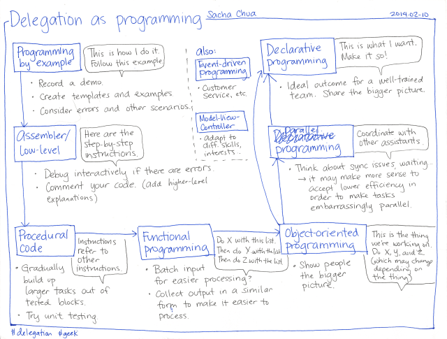 2014-02-10 Delegation as programming