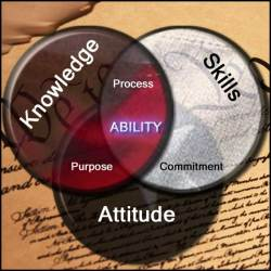 knowledge-skills-attitude