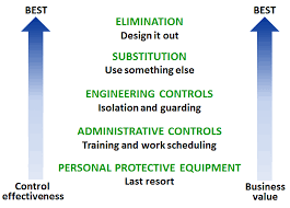PPE Principles of Control