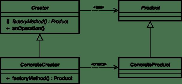 factory_method_uml_class_diagram