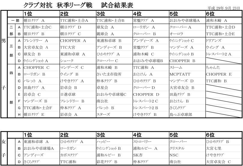 H29秋季リーグ結果表-3