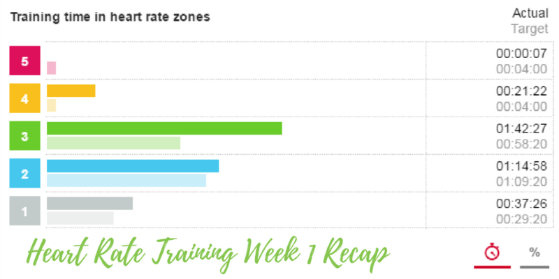 Heart Rate Training Recap – Week 1