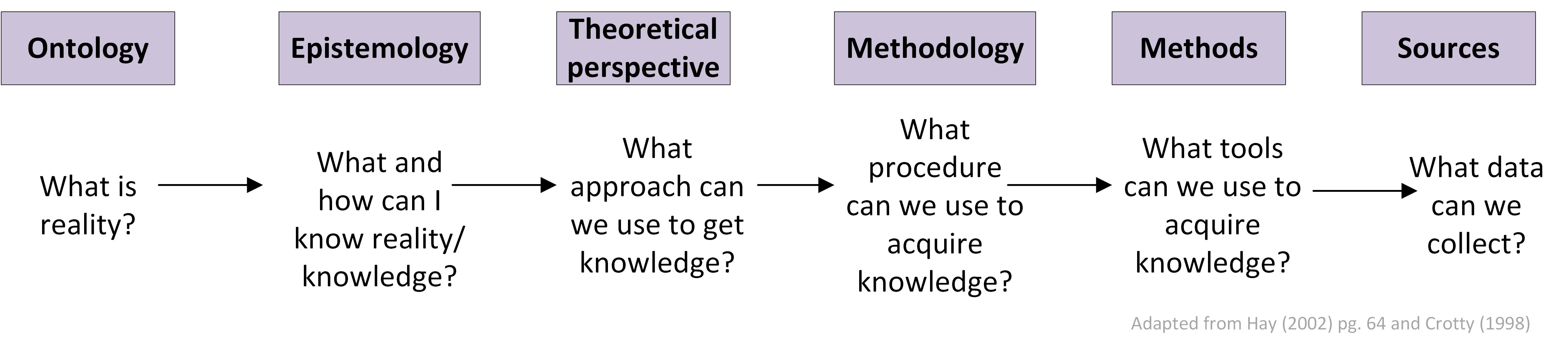 epistemology reflecting on knowledge essay
