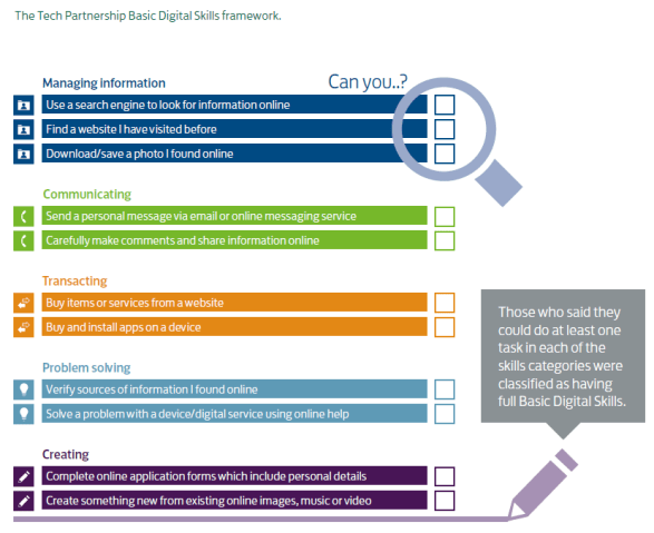 digital competency framework