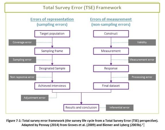 total survey error framework v2
