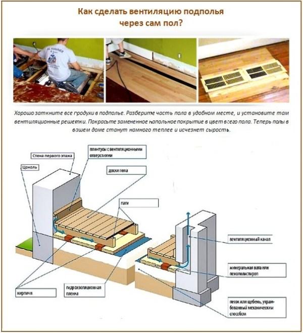 Как в доме сделать подполье