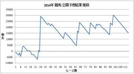 2014年 競馬収支