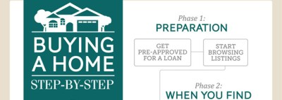 Infographic: Buying a home, step by step - Sara Gray - Portland, Oregon