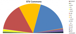 This image shows what an STV-elected House of Commons would look like.