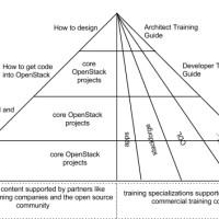 OpenStack Community Developer Training, part 1 of 3