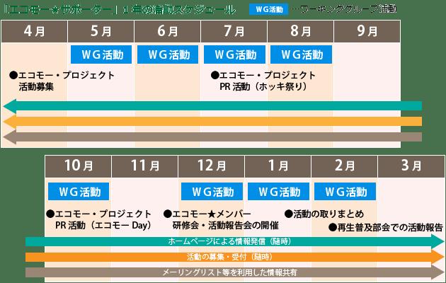 エコモー★サポーター年間スケジュール