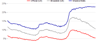 Lies, damned lies and government unemployment statistics… on America's birthday, no less!