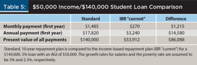 Income-Based Repayment and Loan Forgiveness: Implications on Student Loan Debt | Saverocity ...