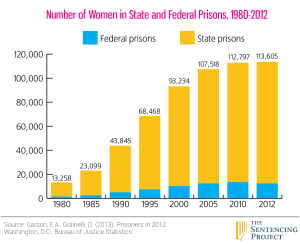 Find more information about women in prison and re-entry on the Benevolence.org website