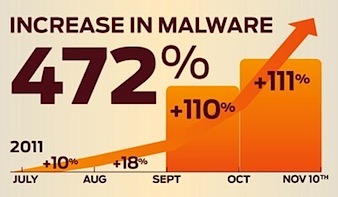 Increase in malware in Android