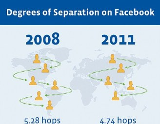 Degrees of separation on Facebook