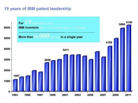 IBM patents