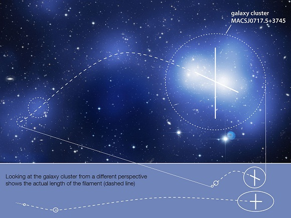 The geometry of MACS J0717 (Credit: NASA, ESA, Harald Ebeling (University of Hawaii), Karen Teramura (University of Hawaii))