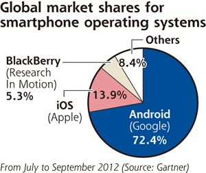 Market share of smartphone operating systems (Credit: Gartner)
