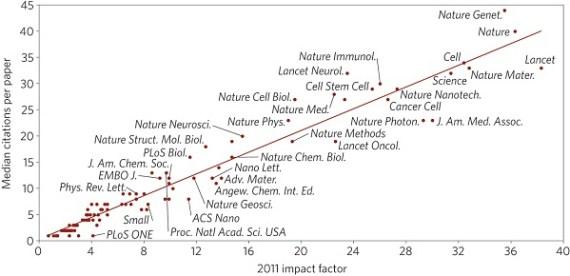 Impact factor versus citations (Credit: Nature Materials)