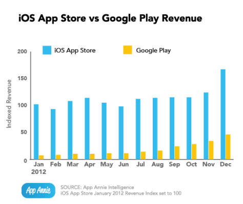 iOS app store v/s Google Play (Credit: App Annie)