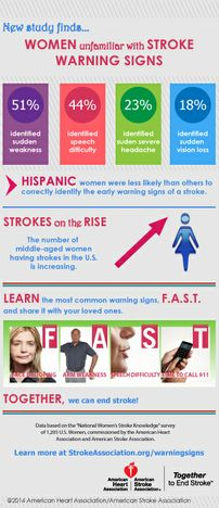 Women Warning Signs (Copyright American Heart Association)