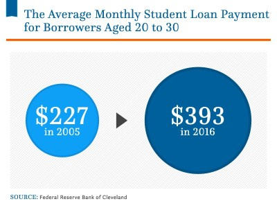Here's how much the average student loan borrower owes when they graduate