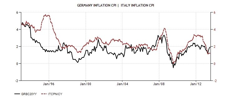 ITA GER Inflation rate