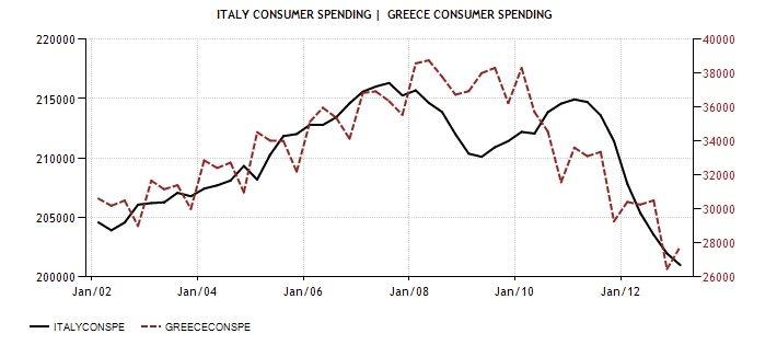 ITA GRE Cons Spending 2001-13