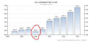 italy-government-debt-to-gdp (2)