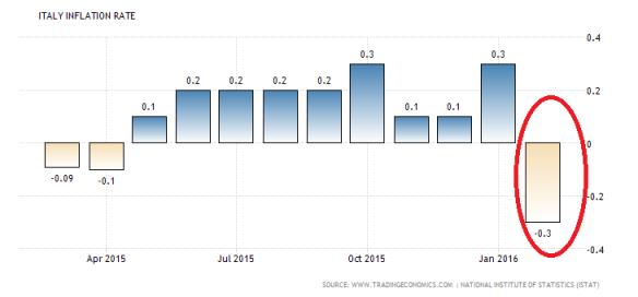 italy-inflation-cpi