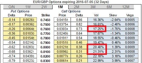 How are fx options quotes