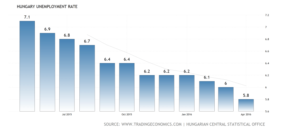 hungary-unemployment-rate@4x